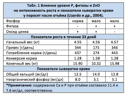 Влияние уровня Р, фитазы и ZnO